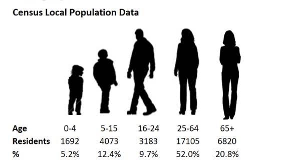 Demographic stats