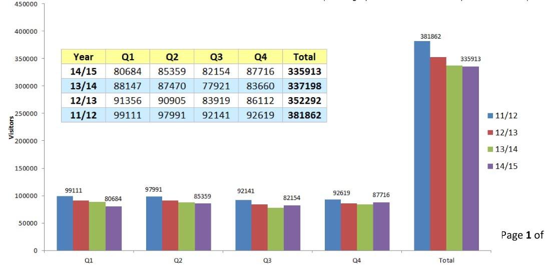 Footfall stats